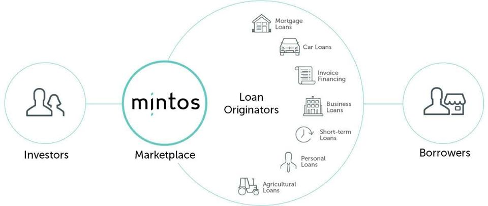 Mintos fonctionnement global