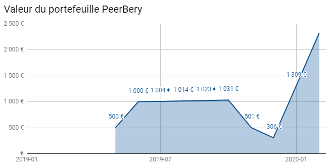 Peerberry Portefeuille Investir DMO COnsulting