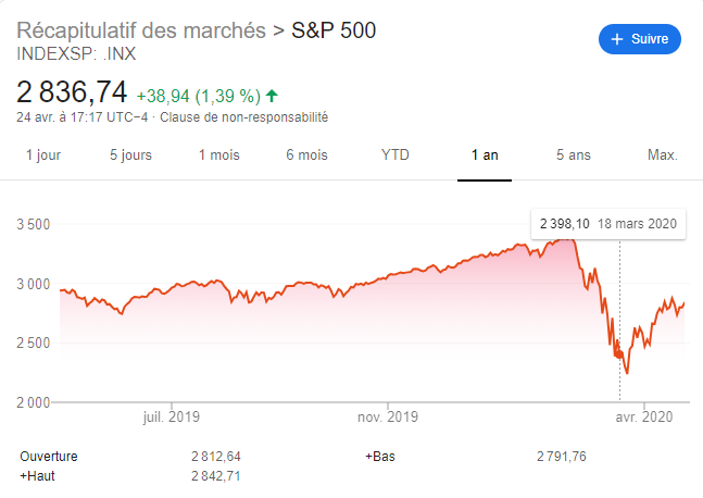 Trouver un placement financier : investir en bourse avec les ETF S&P500